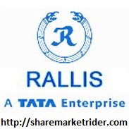 Photo of Short Term Calls – Rallis