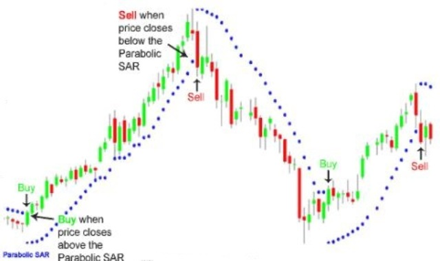 What is the meaning in Intraday Trading