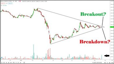 Photo of BAJAJHLDNG – Technical Chart