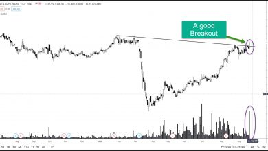 Photo of Technical breakout Chart – For Short , Medium and Long Term