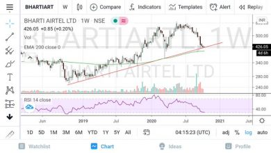 Photo of Bhartiartl Technical Breakout Chart