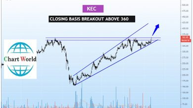 Photo of KEC Daily Chart