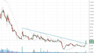 Photo of AGRITECH Breakout with good volume